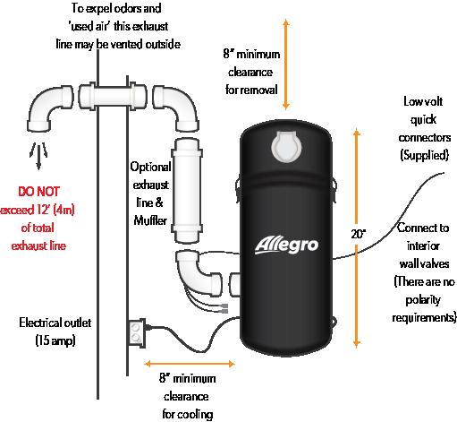 allegro rv vacuums rh allegrovacuums com Vacuflo Replacement Parts Vacuflo Dealers