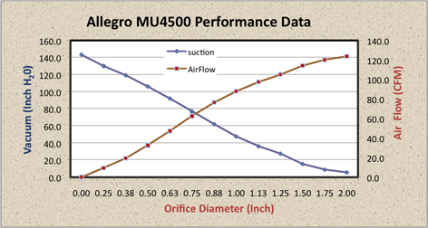 Allegro Central Vacuum MU4500 Performance Graph