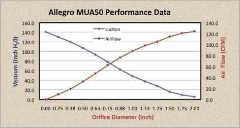 Allegro MUA50 Maximum Air Flow Performance