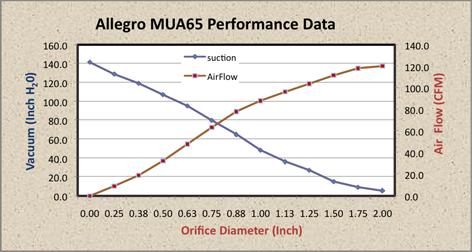Allegro Central Vacuum Suction Power Data