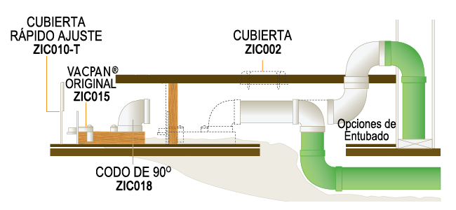 Aspiración Central Allegro Opciones de Tubería para la Instalación del VacPan